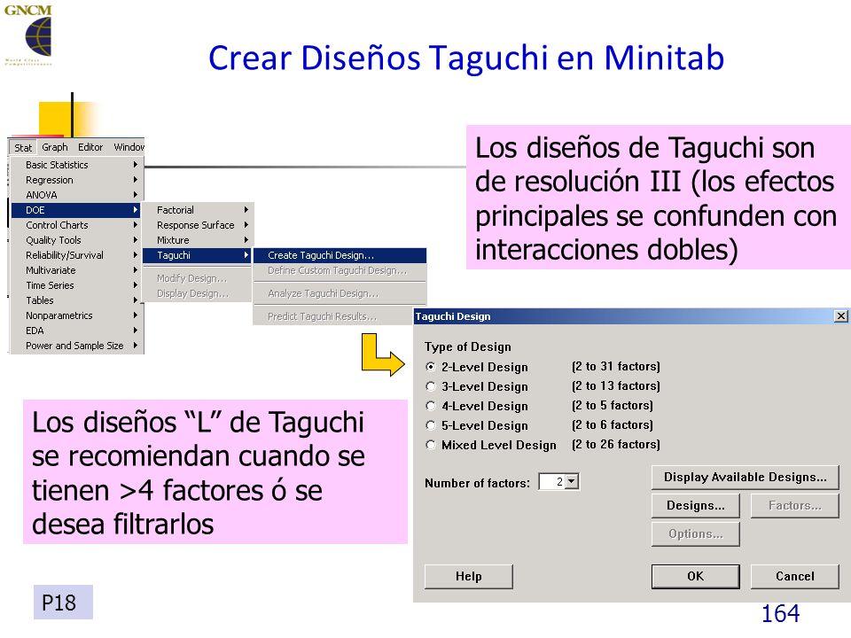 164 Crear Diseños Taguchi en Minitab Los diseños de Taguchi son de resolución III (los efectos principales se confunden con interacciones dobles) Los diseños L de Taguchi se recomiendan cuando se tienen >4 factores ó se desea filtrarlos P18