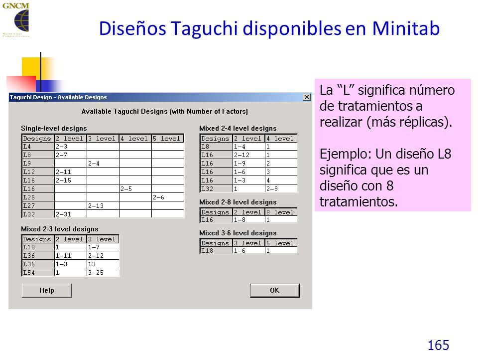 165 Diseños Taguchi disponibles en Minitab La L significa número de tratamientos a realizar (más réplicas).