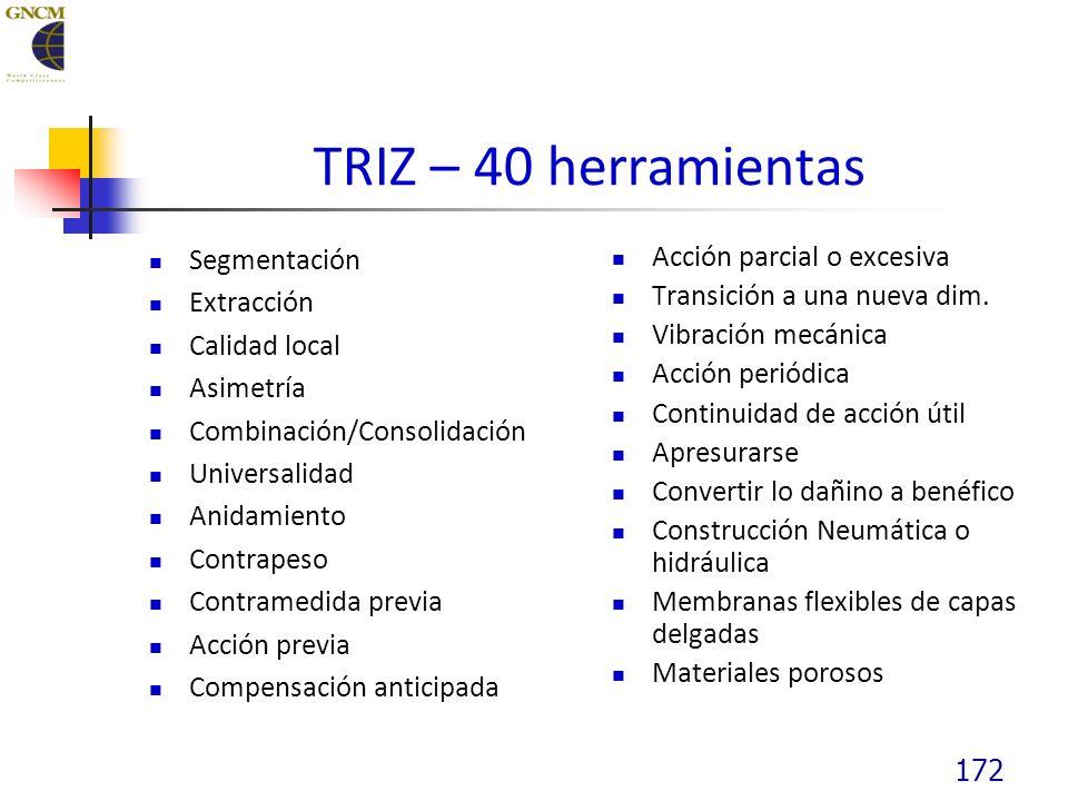 TRIZ – 40 herramientas Segmentación Extracción Calidad local Asimetría Combinación/Consolidación Universalidad Anidamiento Contrapeso Contramedida previa Acción previa Compensación anticipada Acción parcial o excesiva Transición a una nueva dim.