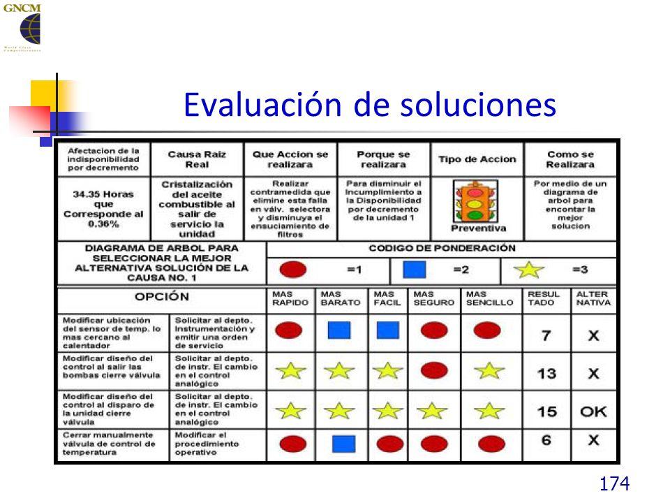 Evaluación de soluciones 174