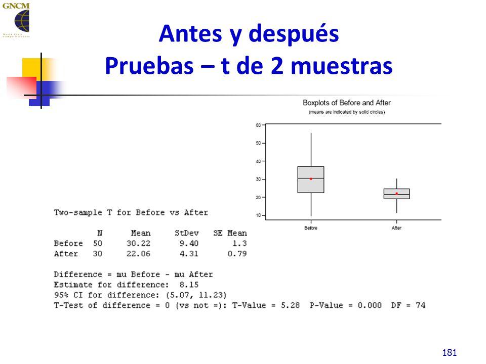Antes y después Pruebas – t de 2 muestras 181