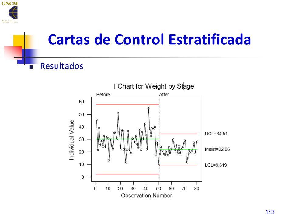 Cartas de Control Estratificada Resultados 183