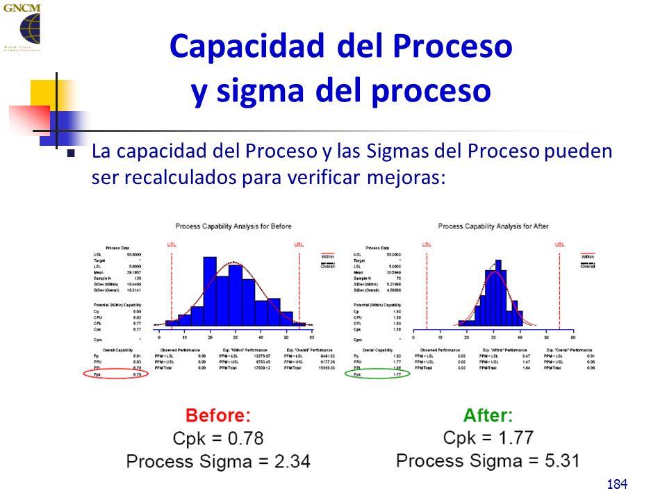 Capacidad del Proceso y sigma del proceso La capacidad del Proceso y las Sigmas del Proceso pueden ser recalculados para verificar mejoras: 184