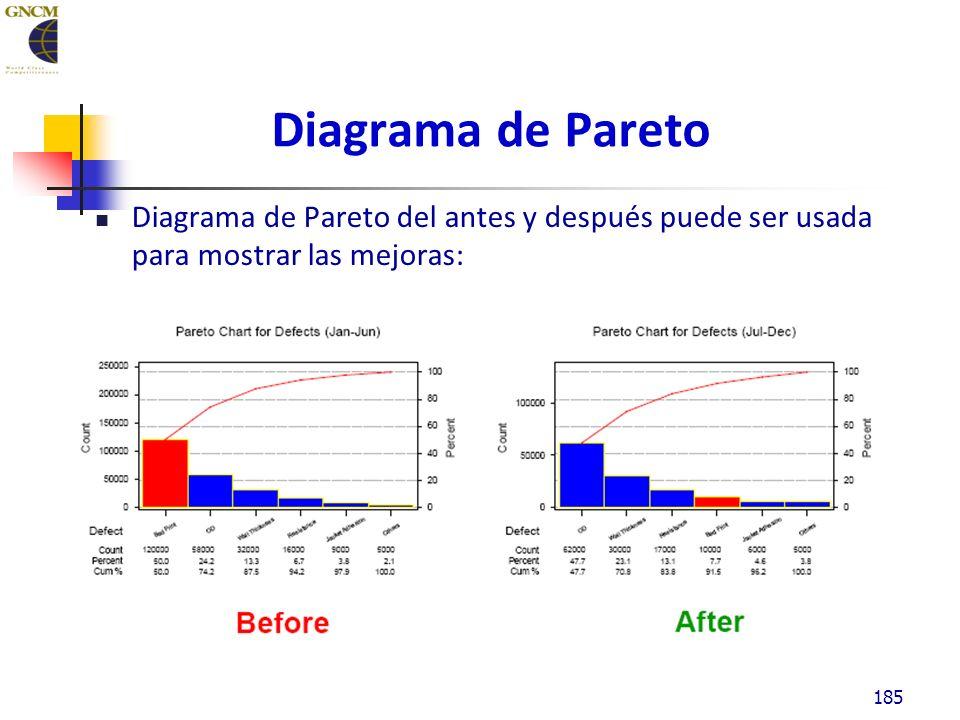 Diagrama de Pareto Diagrama de Pareto del antes y después puede ser usada para mostrar las mejoras: 185