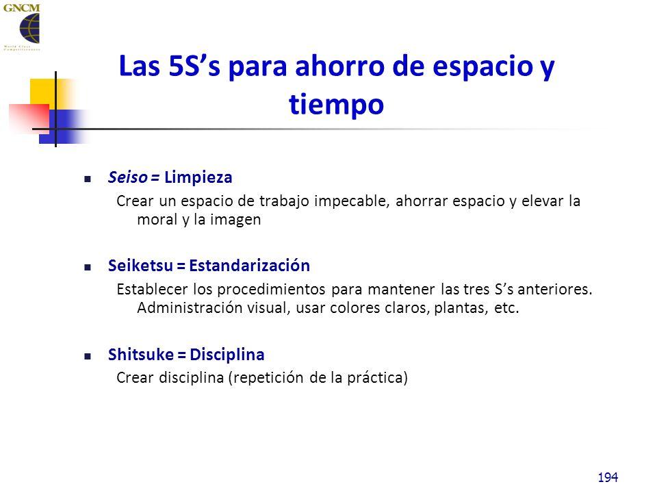 194 L as 5Ss para ahorro de espacio y tiempo Seiso = Limpieza Crear un espacio de trabajo impecable, ahorrar espacio y elevar la moral y la imagen Seiketsu = Estandarización Establecer los procedimientos para mantener las tres Ss anteriores.