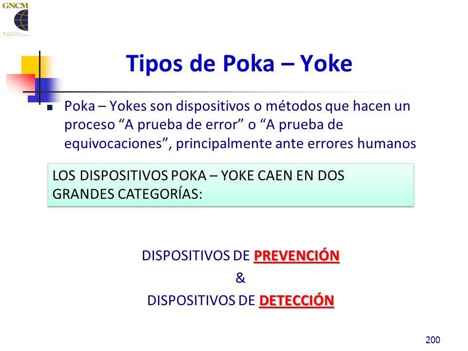 Tipos de Poka – Yoke Poka – Yokes son dispositivos o métodos que hacen un proceso A prueba de error o A prueba de equivocaciones, principalmente ante errores humanos PREVENCIÓN DISPOSITIVOS DE PREVENCIÓN & DETECCIÓN DISPOSITIVOS DE DETECCIÓN 200 LOS DISPOSITIVOS POKA – YOKE CAEN EN DOS GRANDES CATEGORÍAS: