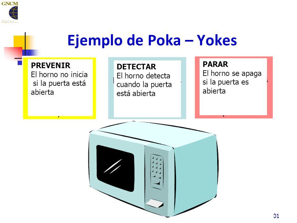 Ejemplo de Poka – Yokes 201 PREVENIR El horno no inicia si la puerta está abierta DETECTAR El horno detecta cuando la puerta está abierta PARAR El horno se apaga si la puerta es abierta