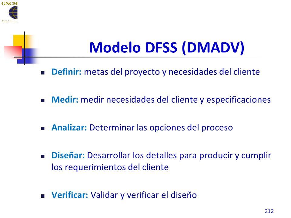 212 Modelo DFSS (DMADV) Definir: metas del proyecto y necesidades del cliente Medir: medir necesidades del cliente y especificaciones Analizar: Determinar las opciones del proceso Diseñar: Desarrollar los detalles para producir y cumplir los requerimientos del cliente Verificar: Validar y verificar el diseño