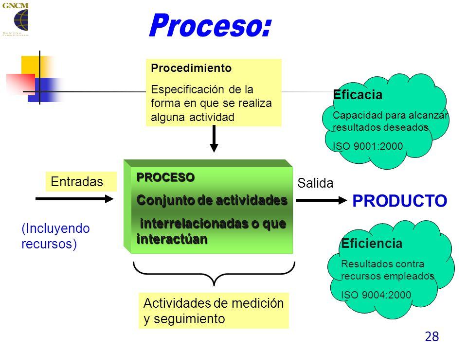 28 Salida PRODUCTO Entradas (Incluyendo recursos) PROCESO Conjunto de actividades interrelacionadas o que interactúan interrelacionadas o que interactúan Eficiencia Resultados contra recursos empleados ISO 9004:2000 Eficacia Capacidad para alcanzar resultados deseados ISO 9001:2000 Procedimiento Especificación de la forma en que se realiza alguna actividad Actividades de medición y seguimiento