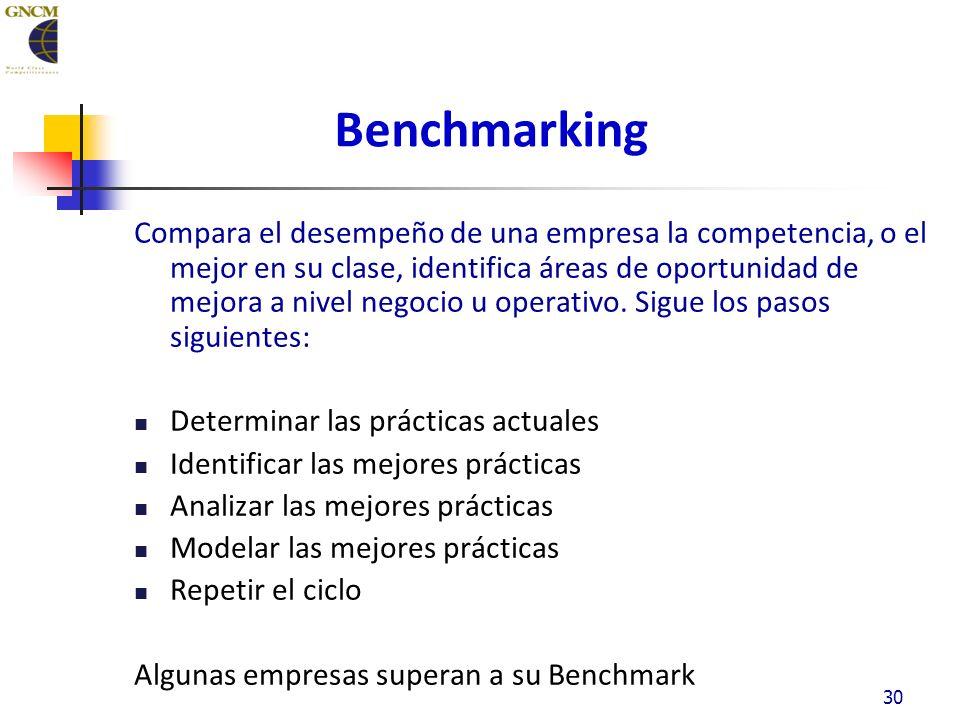 30 Benchmarking Compara el desempeño de una empresa la competencia, o el mejor en su clase, identifica áreas de oportunidad de mejora a nivel negocio u operativo.
