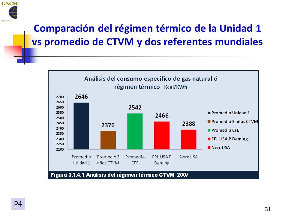 Comparación del régimen térmico de la Unidad 1 vs promedio de CTVM y dos referentes mundiales 31 P4