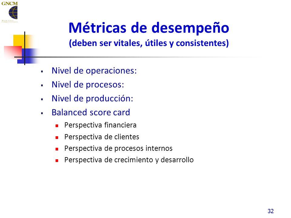 32 Métricas de desempeño (deben ser vitales, útiles y consistentes) Nivel de operaciones: Nivel de procesos: Nivel de producción: Balanced score card Perspectiva financiera Perspectiva de clientes Perspectiva de procesos internos Perspectiva de crecimiento y desarrollo