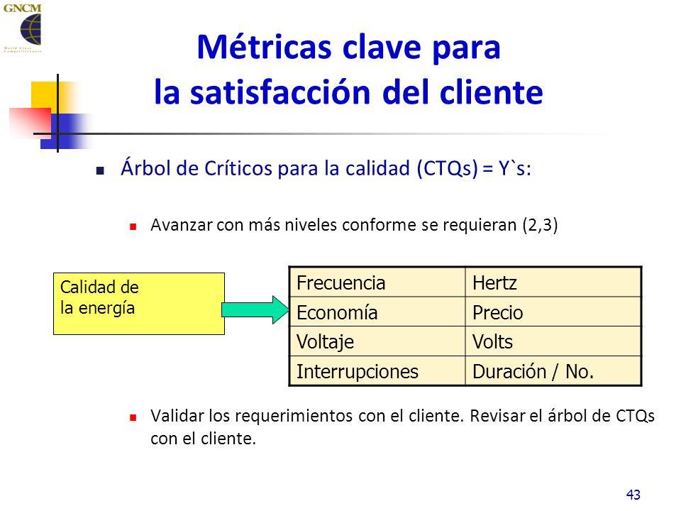 43 Métricas clave para la satisfacción del cliente Árbol de Críticos para la calidad (CTQs) = Y`s: Avanzar con más niveles conforme se requieran (2,3) Validar los requerimientos con el cliente.