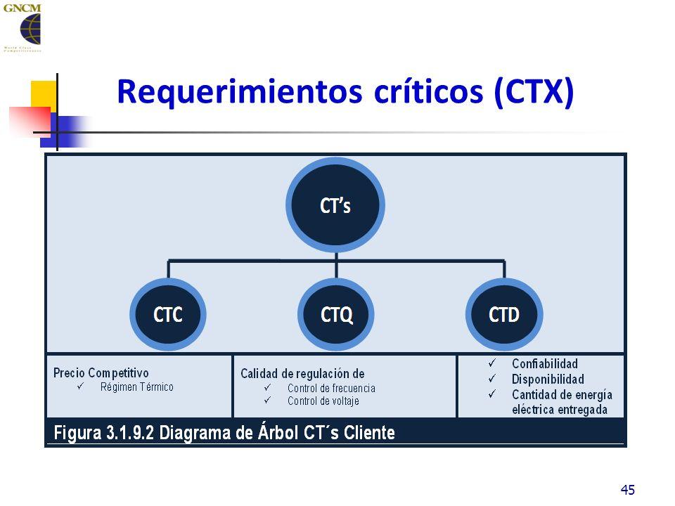Requerimientos críticos (CTX) 45