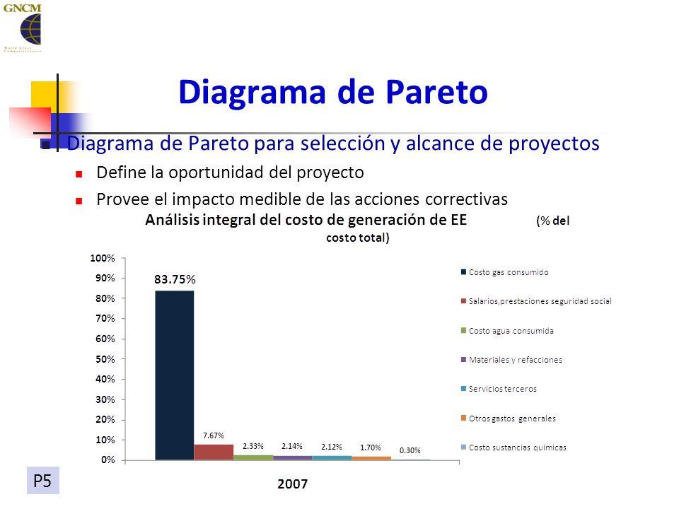 Diagrama de Pareto para selección y alcance de proyectos Define la oportunidad del proyecto Provee el impacto medible de las acciones correctivas Diagrama de Pareto P5