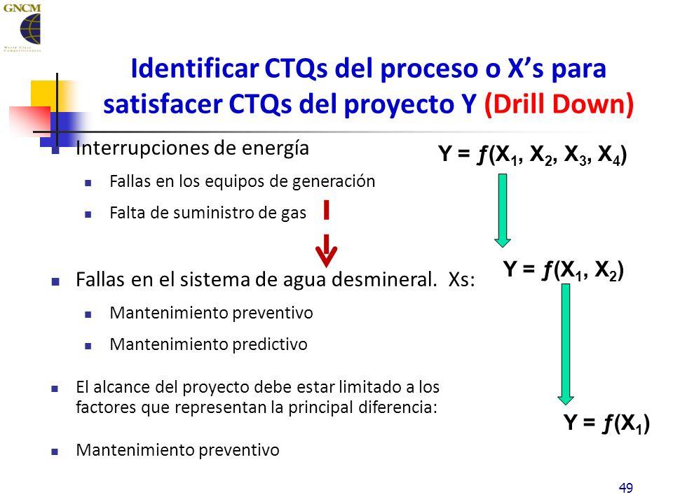 49 Identificar CTQs del proceso o Xs para satisfacer CTQs del proyecto Y (Drill Down) Interrupciones de energía Fallas en los equipos de generación Falta de suministro de gas Fallas en el sistema de agua desmineral.