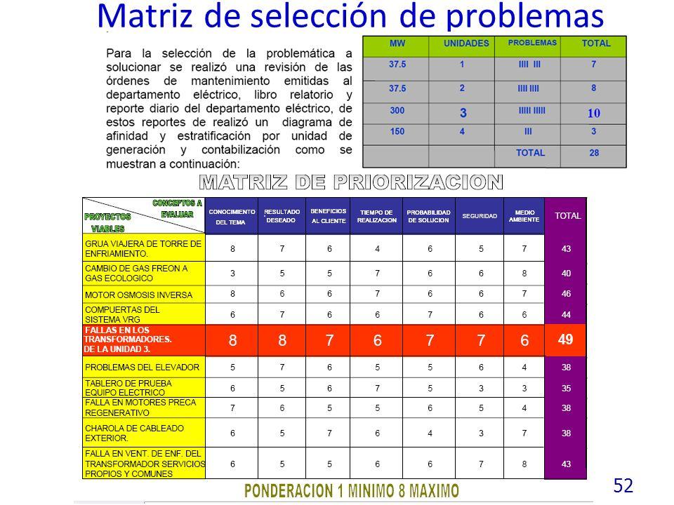Matriz de selección de problemas 52