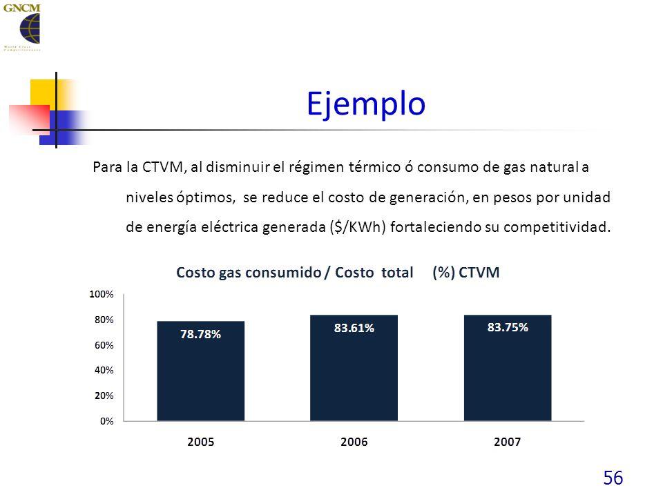 56 Ejemplo Para la CTVM, al disminuir el régimen térmico ó consumo de gas natural a niveles óptimos, se reduce el costo de generación, en pesos por unidad de energía eléctrica generada ($/KWh) fortaleciendo su competitividad.