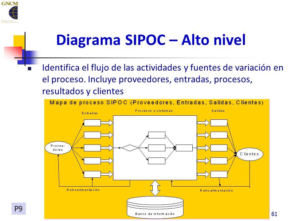 61 Diagrama SIPOC – Alto nivel Identifica el flujo de las actividades y fuentes de variación en el proceso.