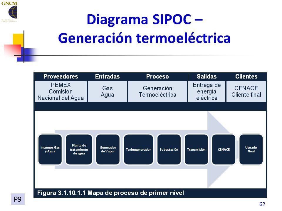 62 Diagrama SIPOC – Generación termoeléctrica P9