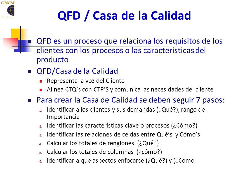 QFD es un proceso que relaciona los requisitos de los clientes con los procesos o las características del producto QFD/Casa de la Calidad Representa la voz del Cliente Alinea CTQs con CTPS y comunica las necesidades del cliente Para crear la Casa de Calidad se deben seguir 7 pasos: 1.