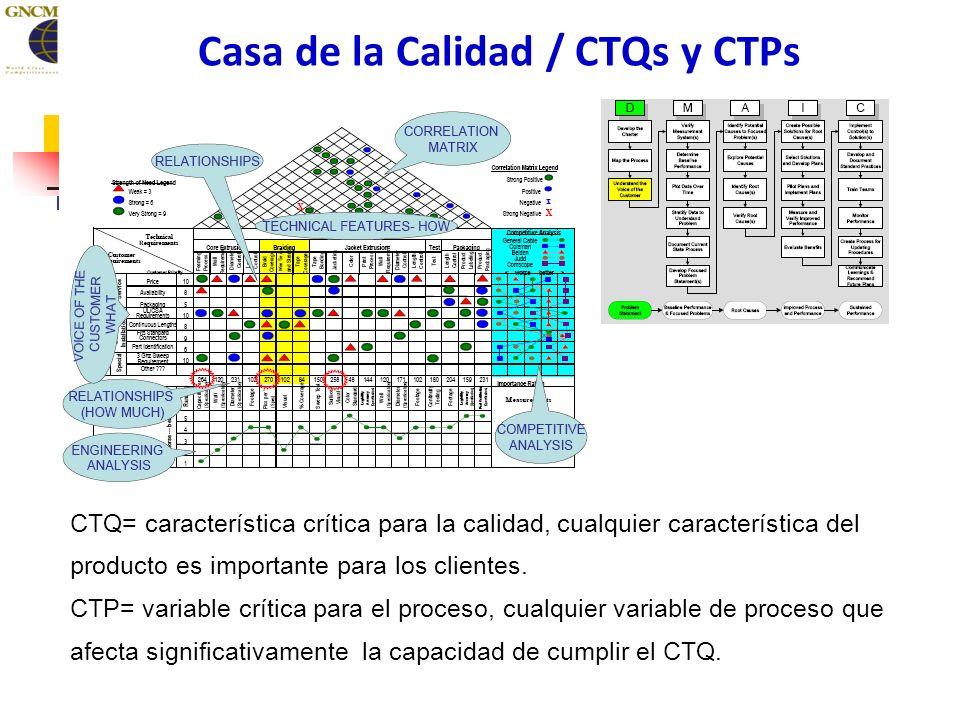 Casa de la Calidad / CTQs y CTPs CTQ= característica crítica para la calidad, cualquier característica del producto es importante para los clientes.