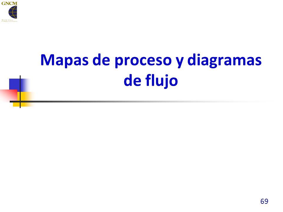 Mapas de proceso y diagramas de flujo 69