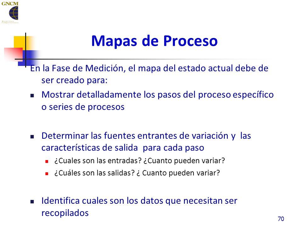 Mapas de Proceso En la Fase de Medición, el mapa del estado actual debe de ser creado para: Mostrar detalladamente los pasos del proceso específico o series de procesos Determinar las fuentes entrantes de variación y las características de salida para cada paso ¿Cuales son las entradas.