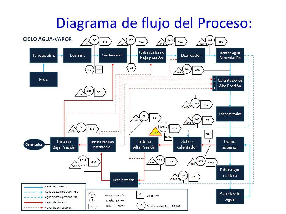 Diagrama de flujo del Proceso: