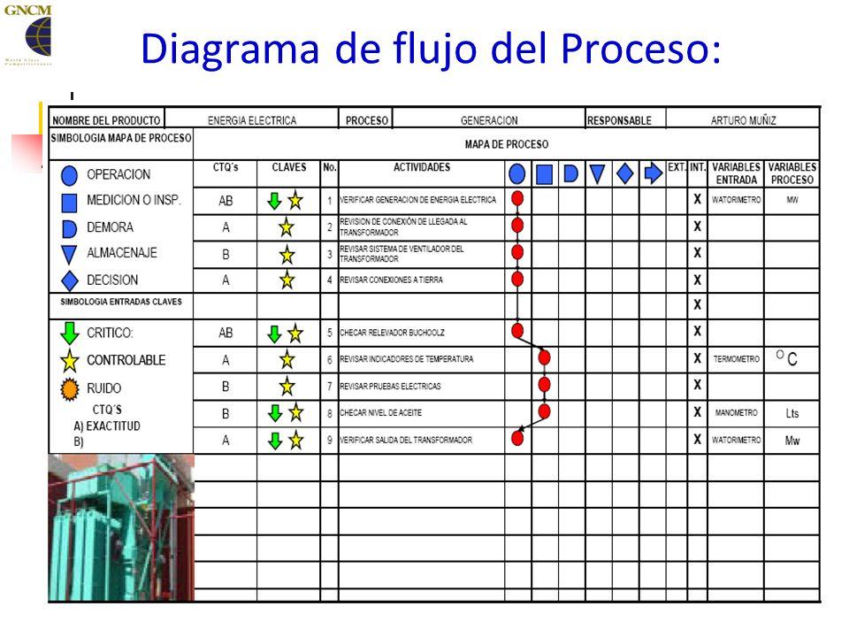 74 Matriz de causa efecto Entradas y salidas del proceso – Matriz de causa efecto Antes de mejorar un proceso, primero debe medirse, identificando sus variables de entrada y de salida, y documentando su relación en diagramas de causa efecto, matrices de relación, diagramas de flujo, etc.