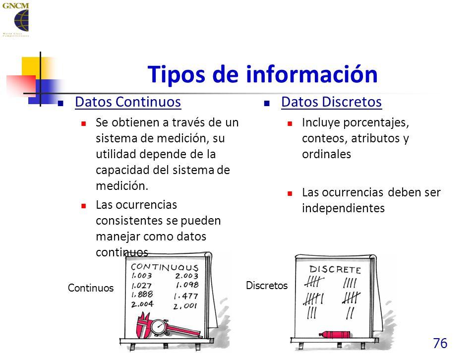 Tipos de información Datos Continuos Se obtienen a través de un sistema de medición, su utilidad depende de la capacidad del sistema de medición.