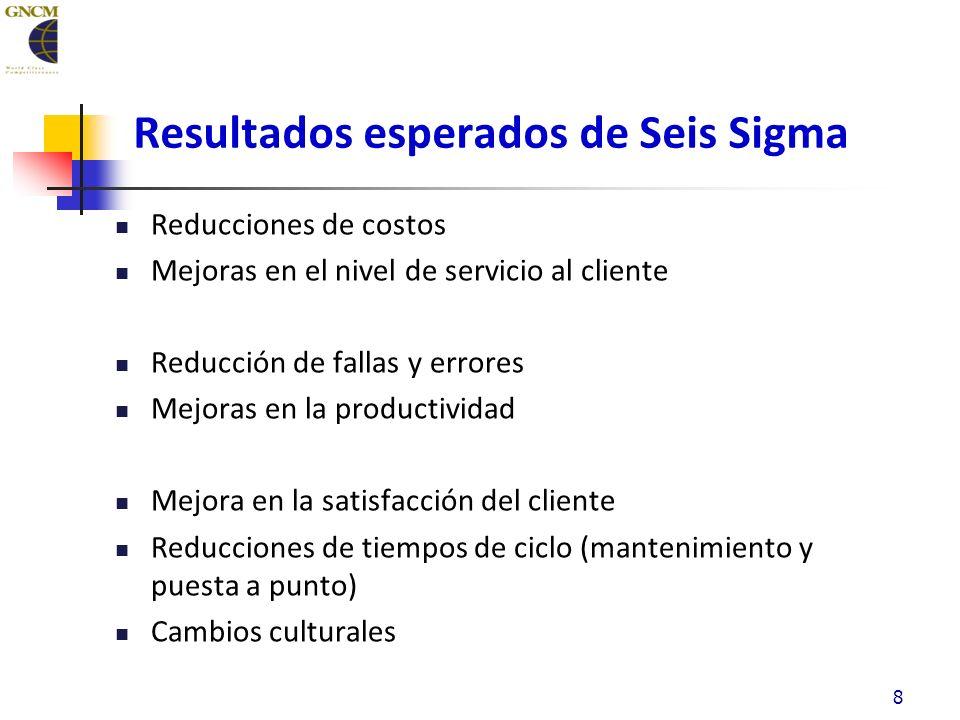 Resultados esperados de Seis Sigma Reducciones de costos Mejoras en el nivel de servicio al cliente Reducción de fallas y errores Mejoras en la productividad Mejora en la satisfacción del cliente Reducciones de tiempos de ciclo (mantenimiento y puesta a punto) Cambios culturales 8