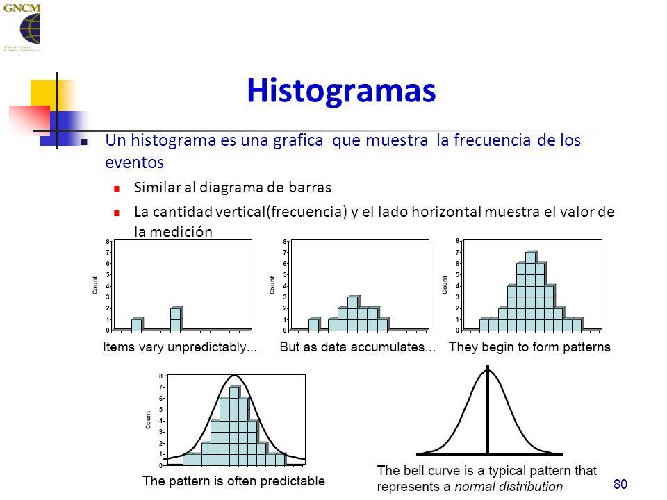 Histogramas Un histograma es una grafica que muestra la frecuencia de los eventos Similar al diagrama de barras La cantidad vertical(frecuencia) y el lado horizontal muestra el valor de la medición 80