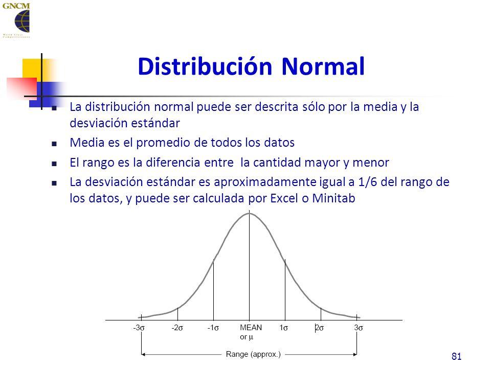 Distribución Normal La distribución normal puede ser descrita sólo por la media y la desviación estándar Media es el promedio de todos los datos El rango es la diferencia entre la cantidad mayor y menor La desviación estándar es aproximadamente igual a 1/6 del rango de los datos, y puede ser calculada por Excel o Minitab 81