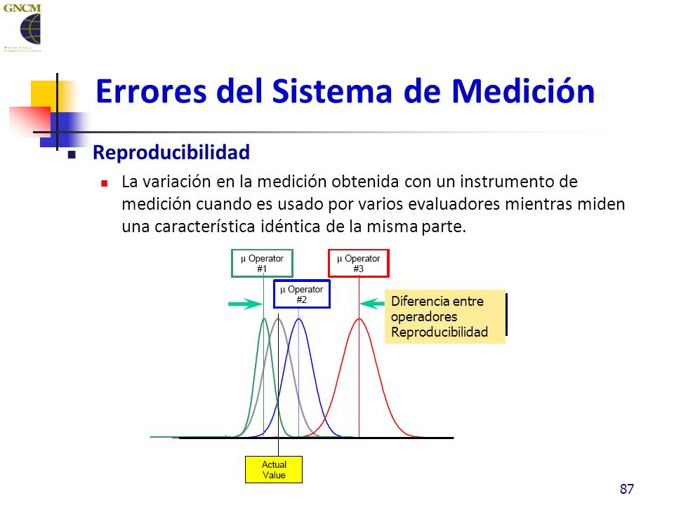Errores del Sistema de Medición Reproducibilidad La variación en la medición obtenida con un instrumento de medición cuando es usado por varios evaluadores mientras miden una característica idéntica de la misma parte.
