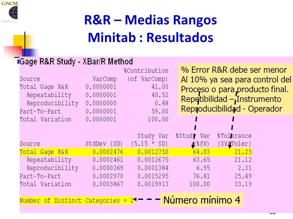 88 R&R – Medias Rangos Minitab : Resultados % Error R&R debe ser menor Al 10% ya sea para control del Proceso o para producto final.
