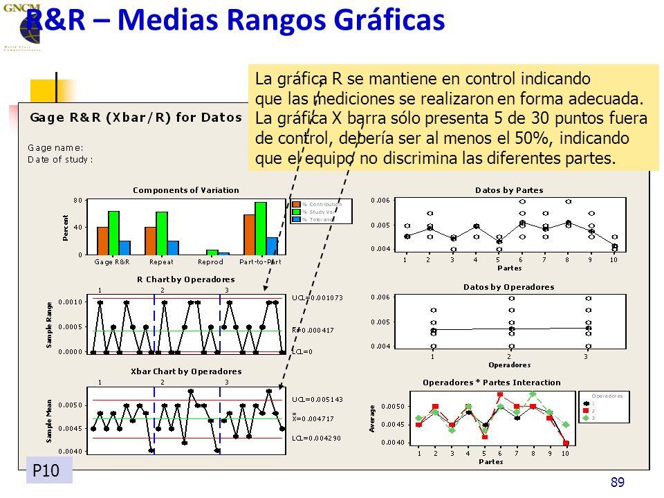89 R&R – Medias Rangos Gráficas La gráfica R se mantiene en control indicando que las mediciones se realizaron en forma adecuada.