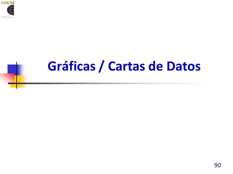 Gráficas / Cartas de Datos 90