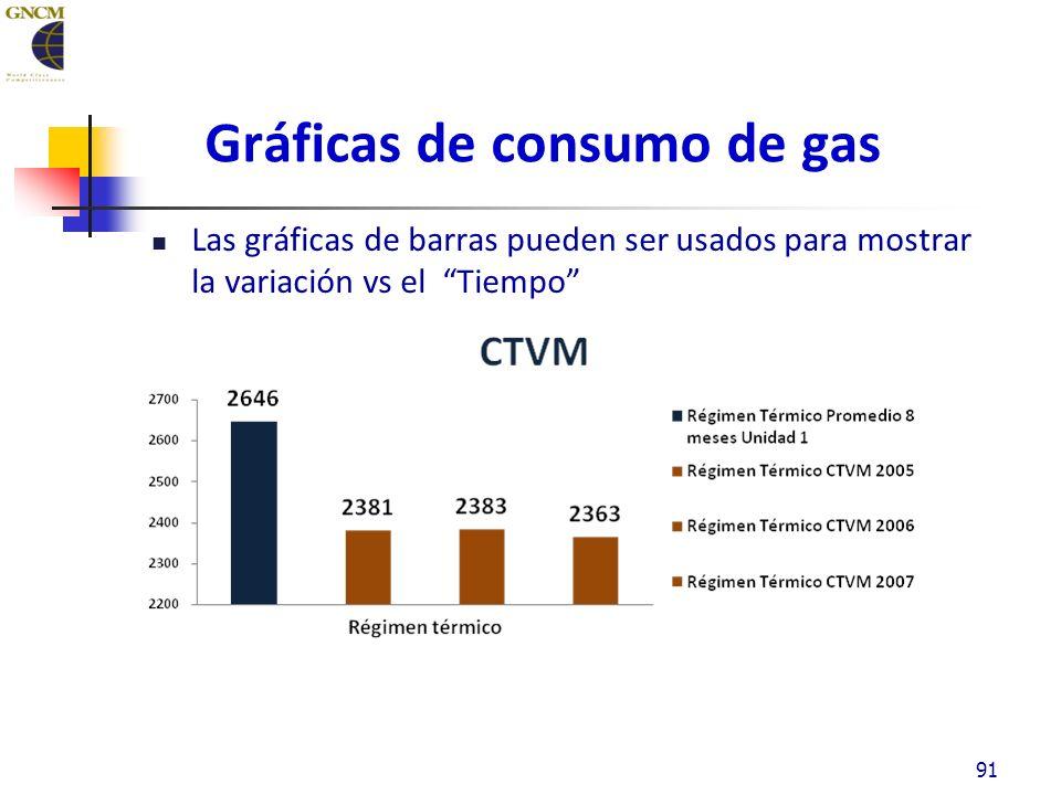 Gráficas de consumo de gas Las gráficas de barras pueden ser usados para mostrar la variación vs el Tiempo 91