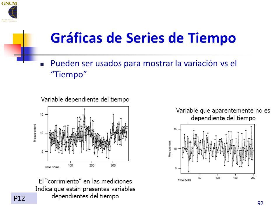Gráficas de Series de Tiempo Pueden ser usados para mostrar la variación vs el Tiempo 92 Variable dependiente del tiempo Variable que aparentemente no es dependiente del tiempo El corrimiento en las mediciones Indica que están presentes variables dependientes del tiempo P12