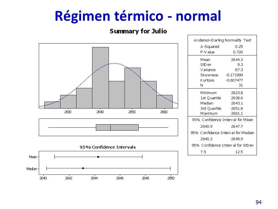 Régimen térmico - normal 94