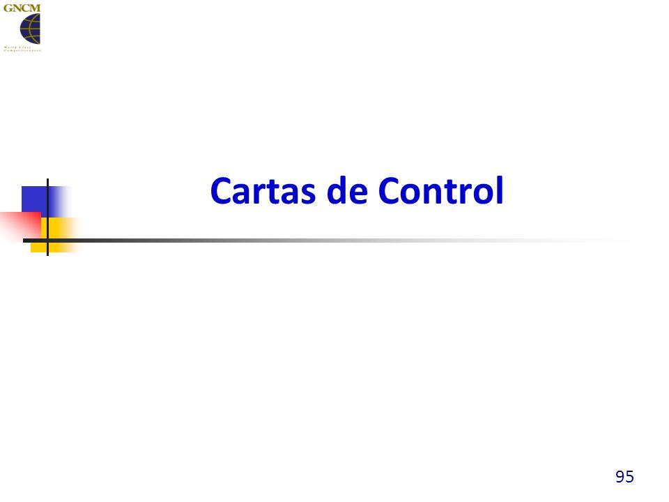 Cartas de Control 95