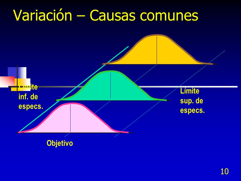 10 Variación – Causas comunes Límite inf. de especs. Límite sup. de especs. Objetivo