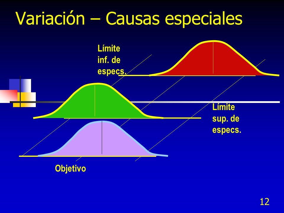 12 Variación – Causas especiales Límite inf. de especs. Límite sup. de especs. Objetivo