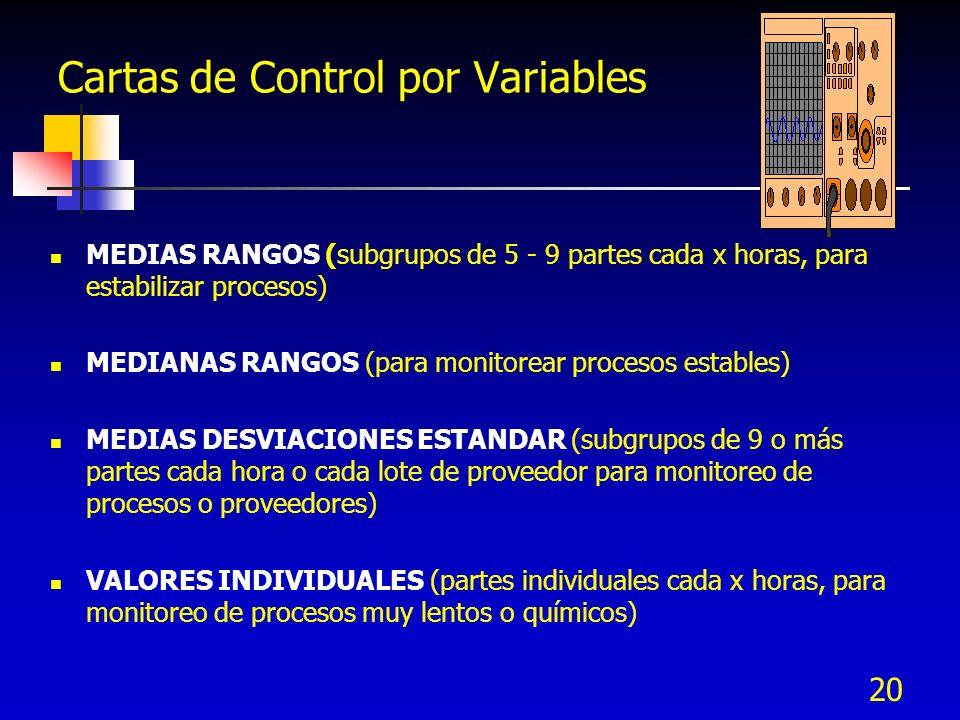 20 Cartas de Control por Variables MEDIAS RANGOS (subgrupos de 5 - 9 partes cada x horas, para estabilizar procesos) MEDIANAS RANGOS (para monitorear