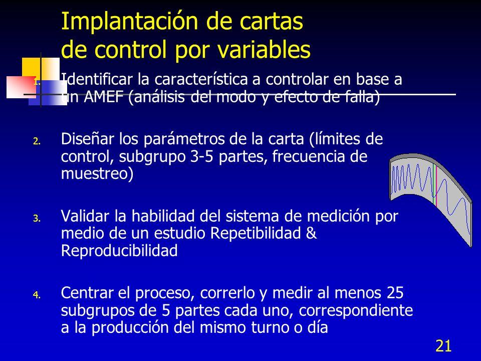 21 Implantación de cartas de control por variables 1. Identificar la característica a controlar en base a un AMEF (análisis del modo y efecto de falla