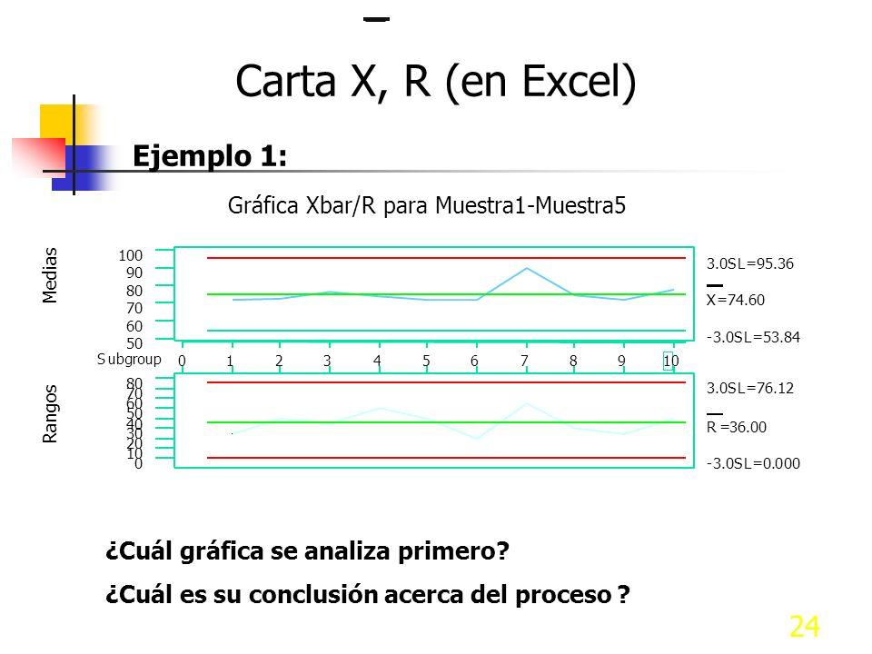 24 Ejemplo 1: Carta X, R (en Excel) 1 09876543210 100 90 80 70 60 50 Subgroup Medias X=74.60 3.0SL=95.36 -3.0SL=53.84 80 70 60 50 40 30 20 10 0 Rangos