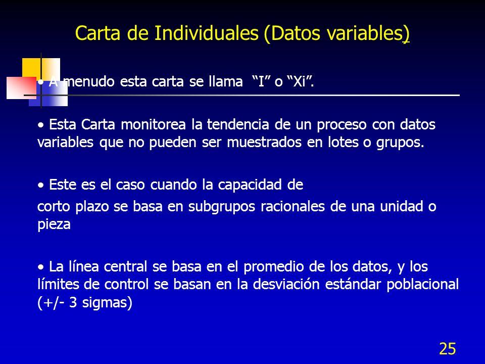 25 Carta de Individuales (Datos variables) A menudo esta carta se llama I o Xi. Esta Carta monitorea la tendencia de un proceso con datos variables qu