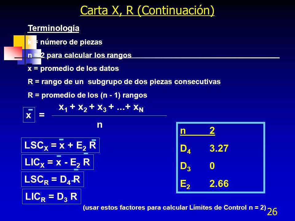 26 Carta X, R (Continuación) Terminología k = número de piezas n = 2 para calcular los rangos x = promedio de los datos R = rango de un subgrupo de do