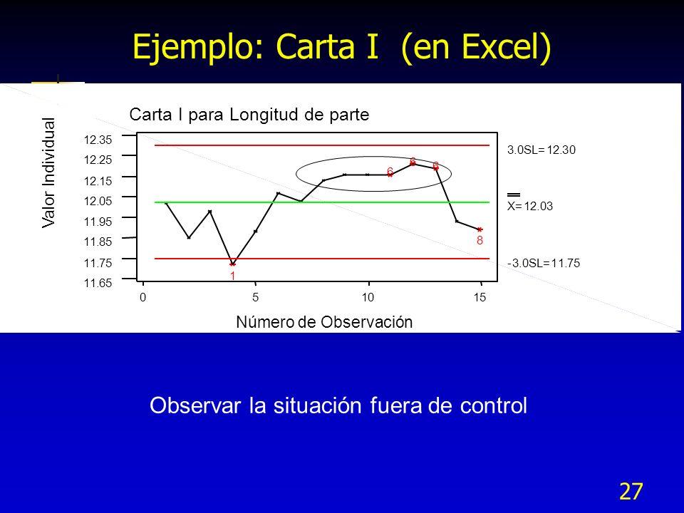 27 Ejemplo: Carta I (en Excel) 151050 12.35 12.25 12.15 12.05 11.95 11.85 11.75 11.65 Número de Observación Valor Individual Carta I para Longitud de